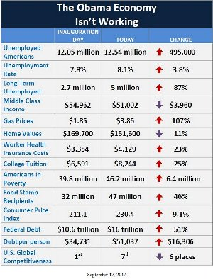 obamecon Considerations for the Voting Booth