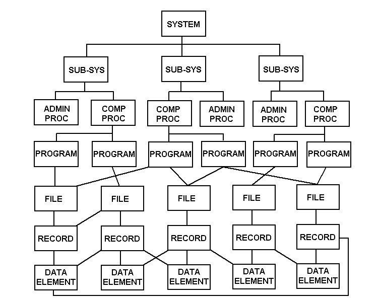 BOM for a System