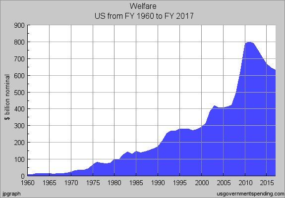 welfare Todays Slave Mentality