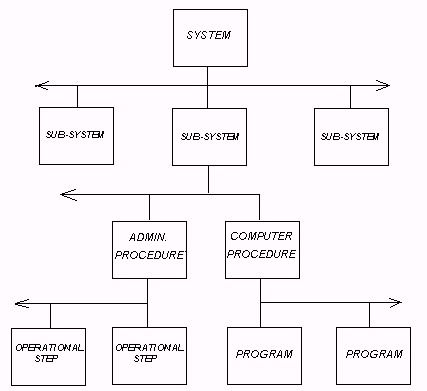 Standard System Structure