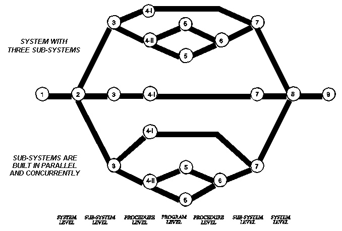 System Structure defines the Project Network